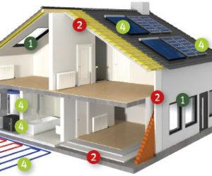 Natječaj za energetsku obnovu kuća
